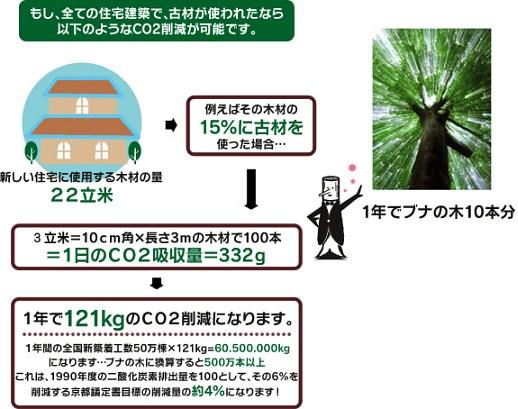 二酸化炭素削減